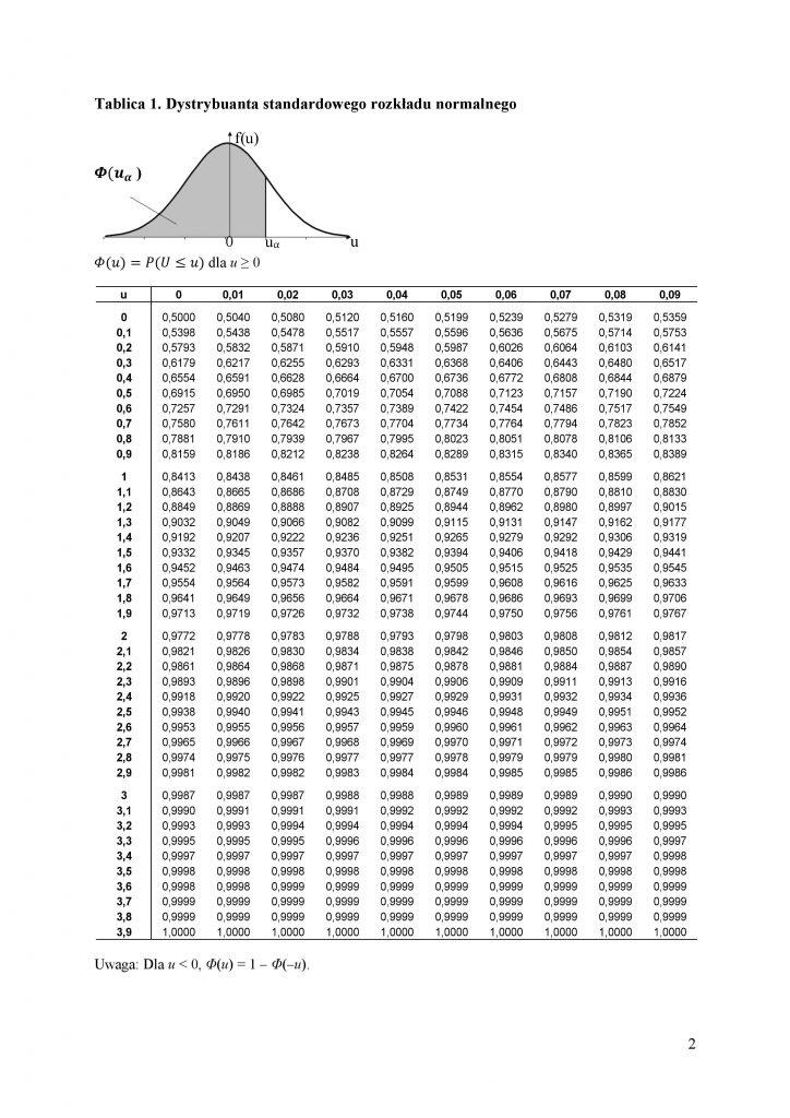 Dystrybuanta standardowego rozkładu normalnego