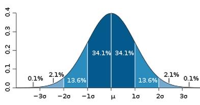 krzywa Gaussa - prawdopodobieństwo rozkładu normalnego