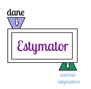 Estymator